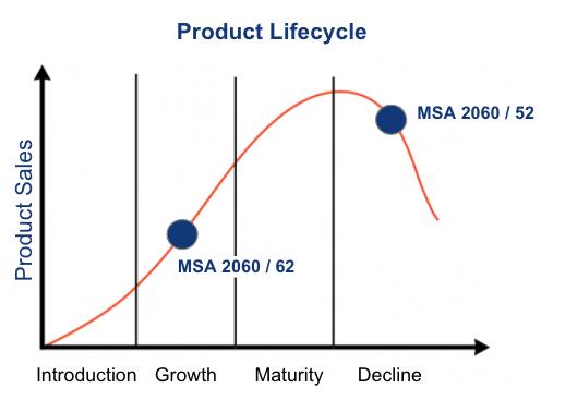 MSA Lifecycle