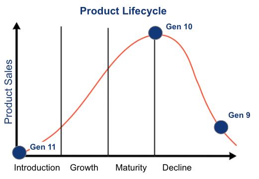 ProLiant Lifecycle